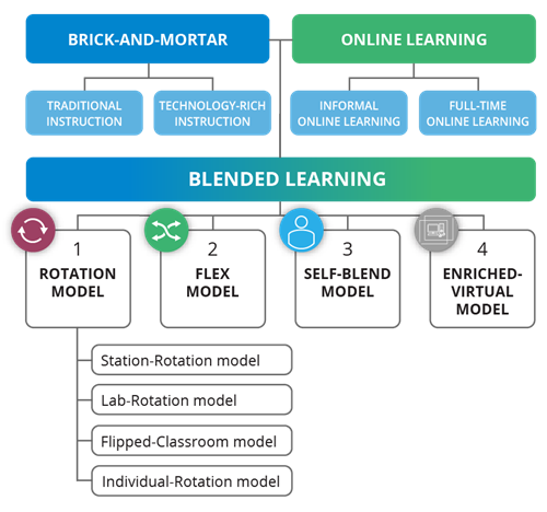 Blended Learning Chart with Rotation Model, Flex Model, Self-Blend and Enriched Virtual models