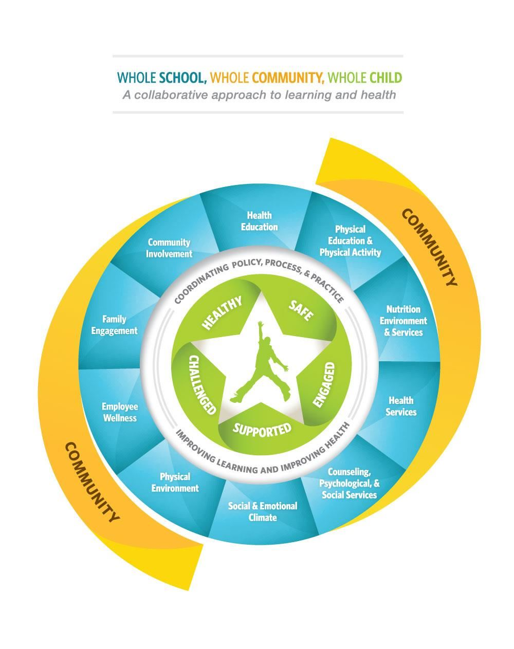 Whole School, Whole Community, Whole Child Graphic
