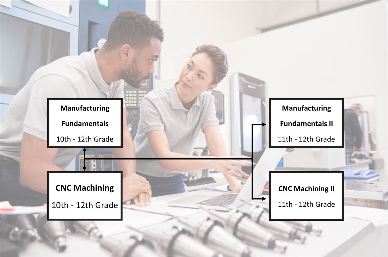 Advanced Manufacturing Flow Chart