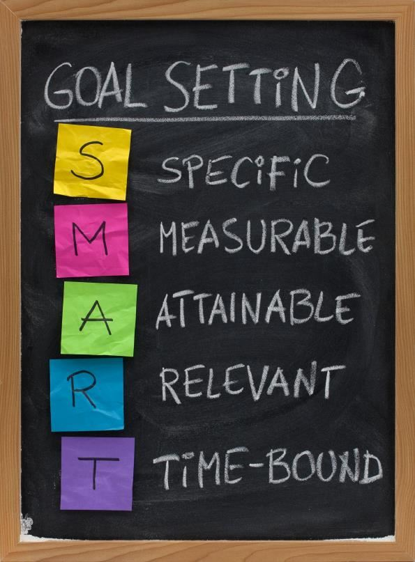 Chalkboard with Goal Setting SMART acronym